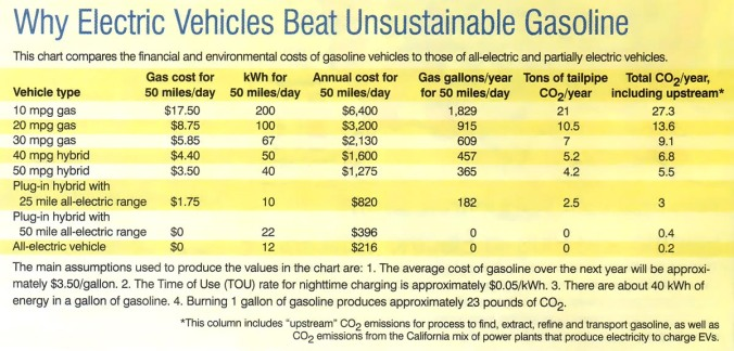 electric cars - electric vs gas comparison chart jpg